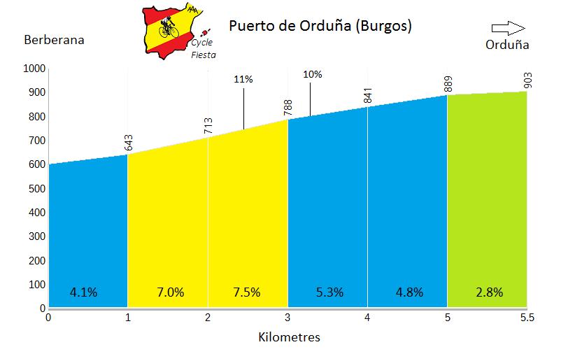 Orduña from Berberana - Cycling Profile