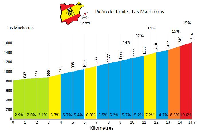 Picón del Fraile from Las Machorras - Cycling Profile