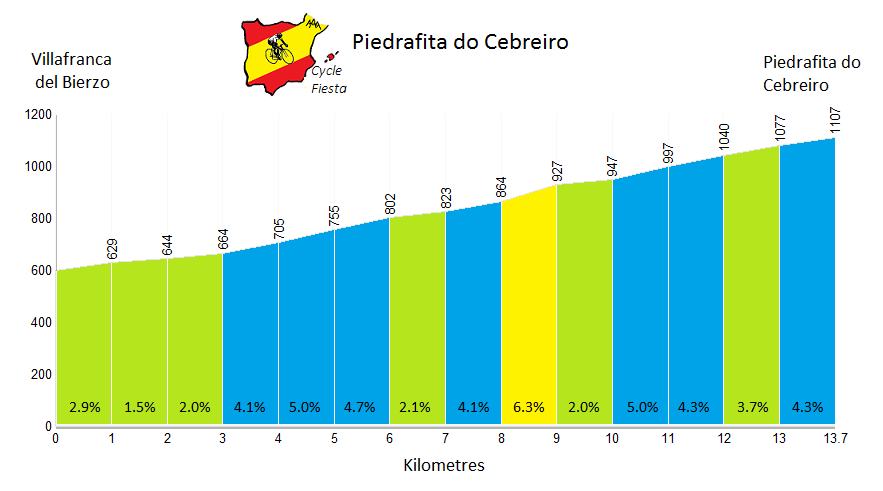 Piedrafita Profile