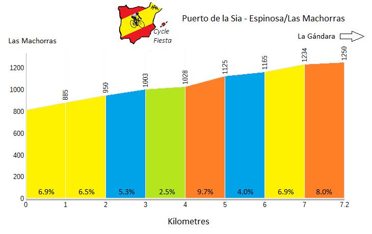 Puerto de la Sía from Espinosa - Cycling Profile