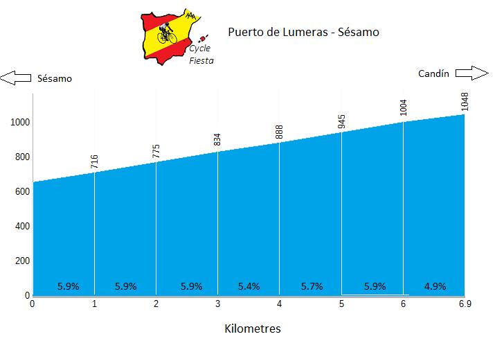 Puerto de Lumeras from Sesamo - Cycling Profile