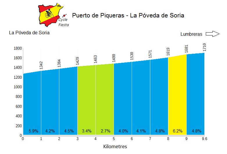 Puerto de Piqueras from Poveda - Cycling Profile