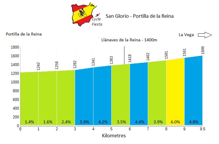Puerto de San Glorio from Portilla - Cycling Profile