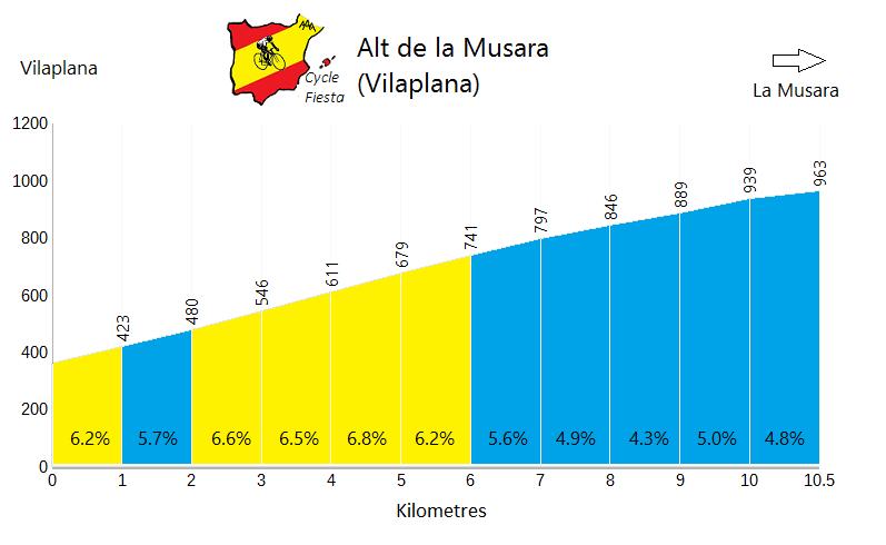 Alt de la Musara Profile