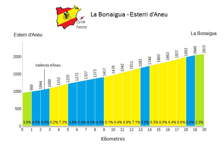 La Bonaigua - Esterri  Profile