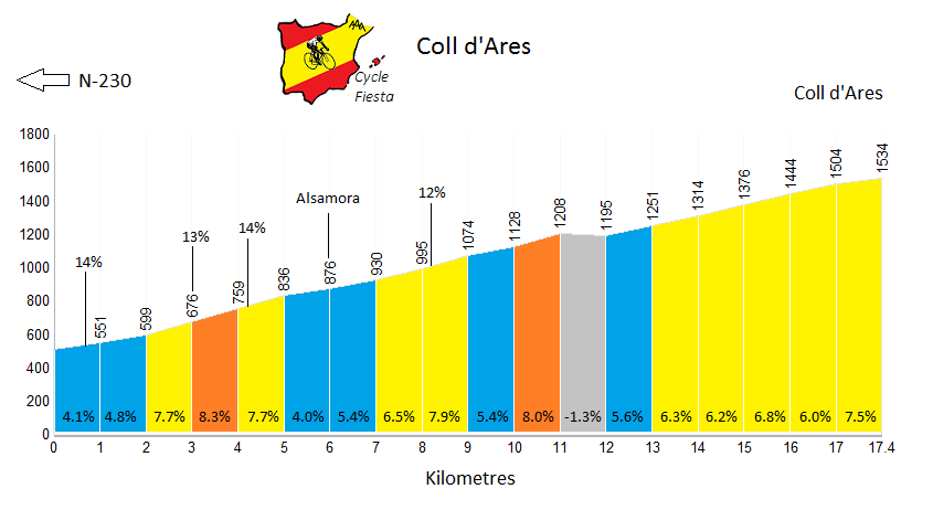 Coll d'Ares Profile