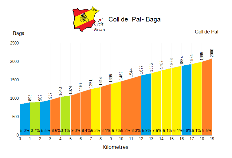 Coll de Pal Profile