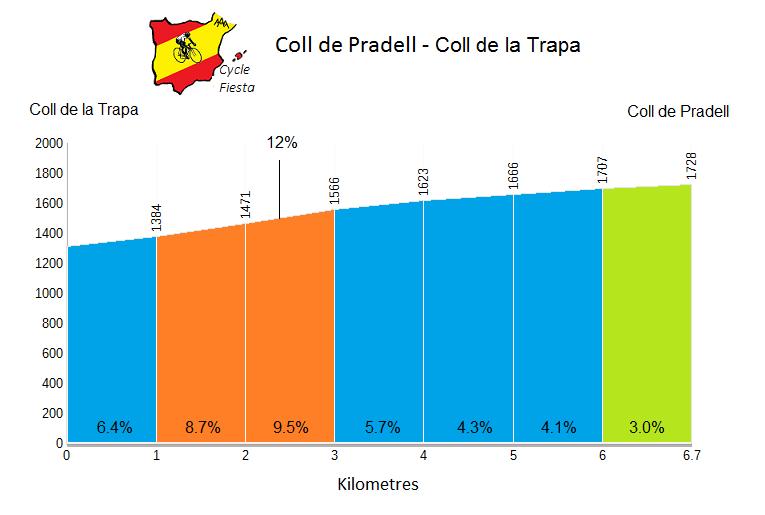 Coll de Pradell Profile