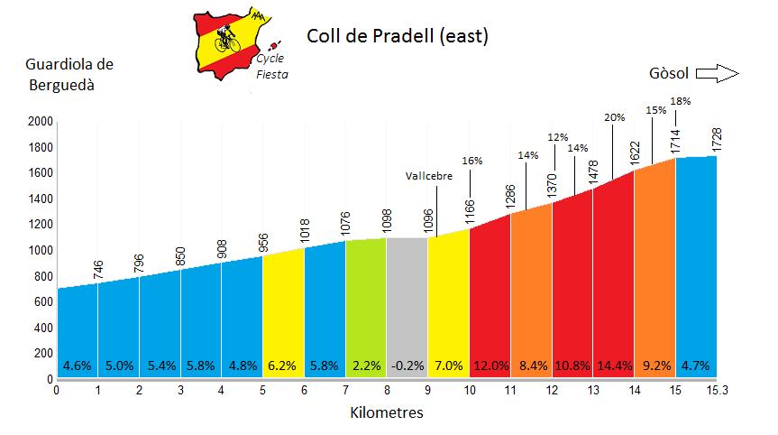 Coll de Pradell from Guardiola de Bergueda Profile