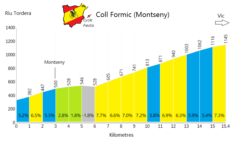 Coll Formic Profile