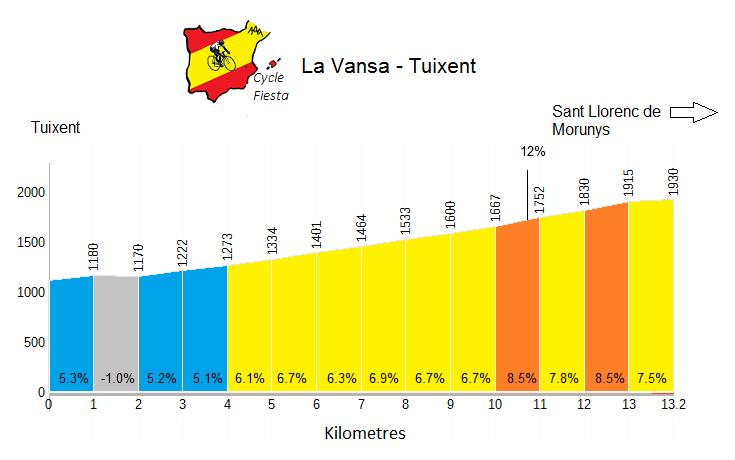 La Vansa Profile