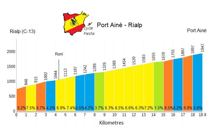 Port Ainé Profile