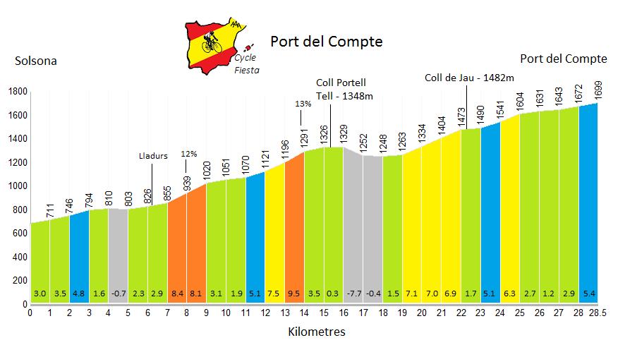 Port del Compte Profile