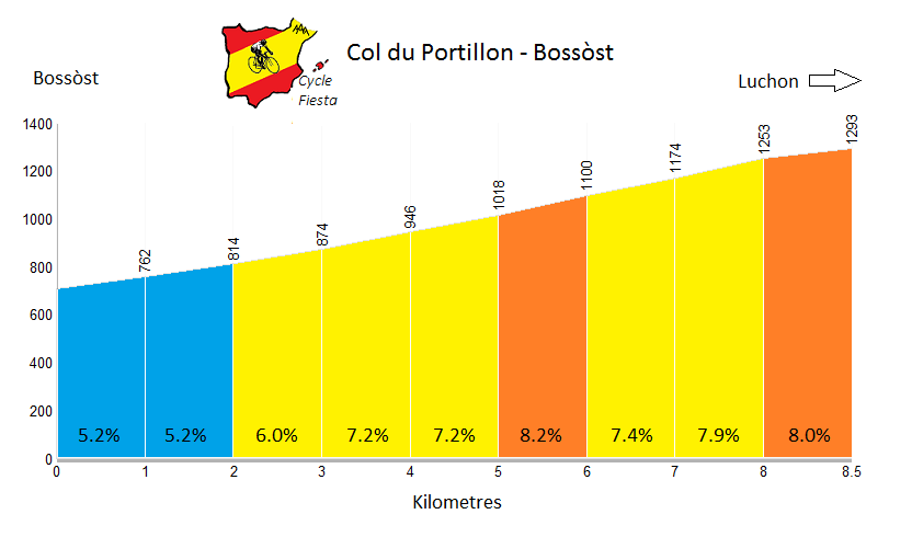 Col du Portillon - Bossost