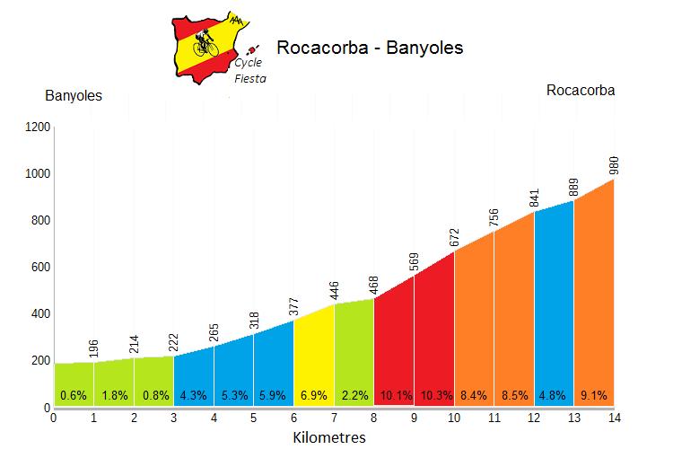 Rocacorba  Profile