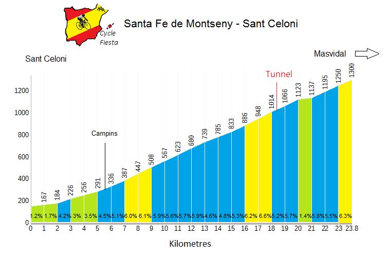 Santa Fe de Montseny Profile