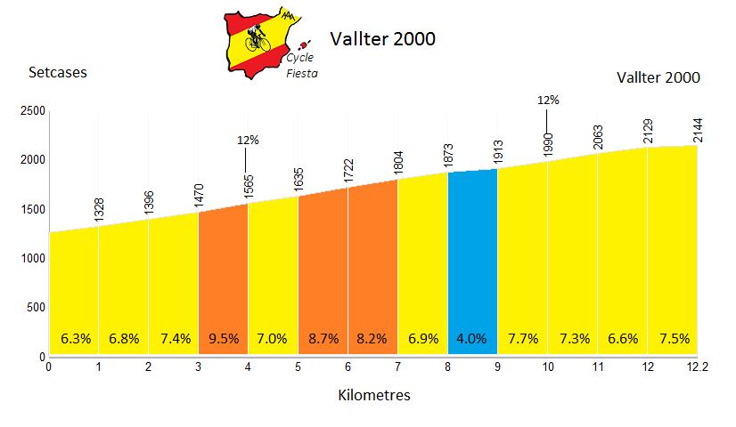 Vallter 2000 Profile