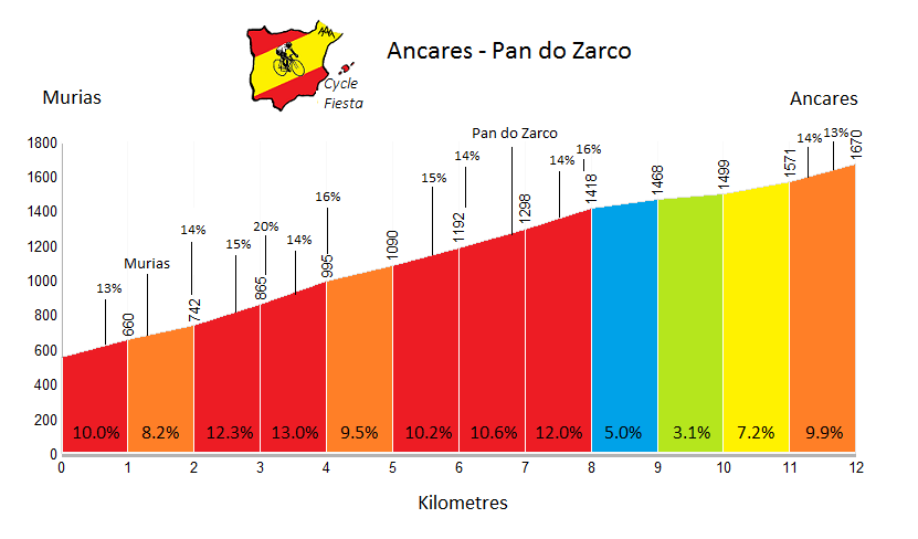 Ancares - via Pan do Zarco Profile