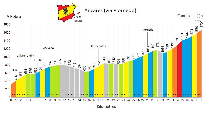 Ancares - via Piornedo Profile