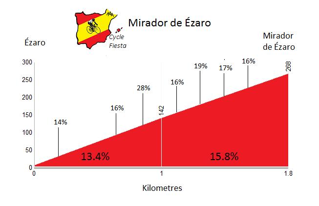 Mirador de Ezaro Cycling Profile