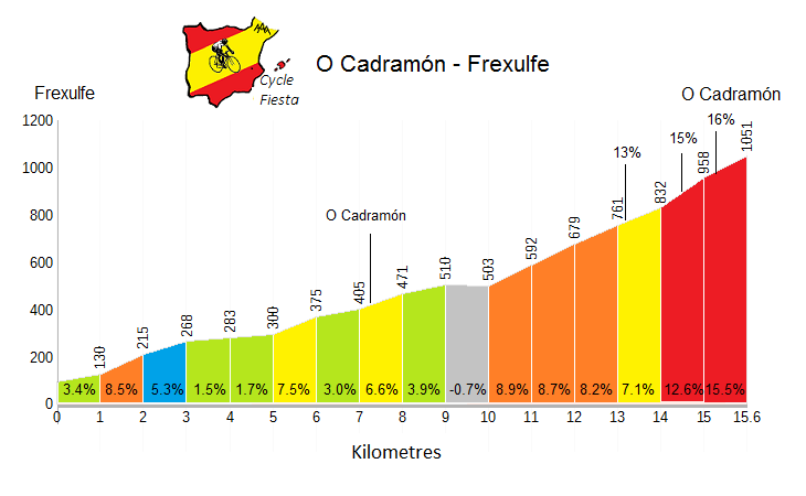 O Cadramón from Frexulfe - Cycling Profile