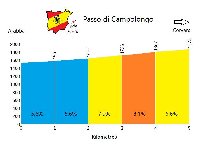Passo Campolongo - Arabba - Cycling Profile
