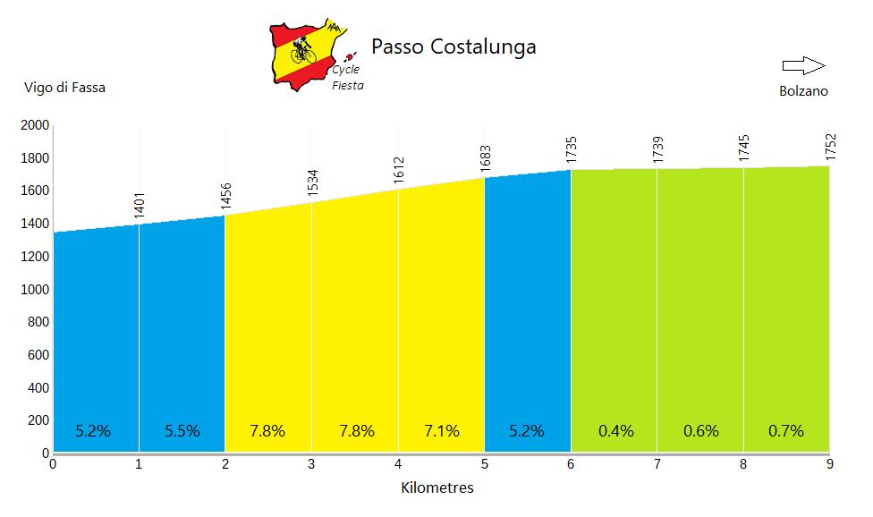 Passo Costalunga - Vigo di Fassa - Cycling Profile