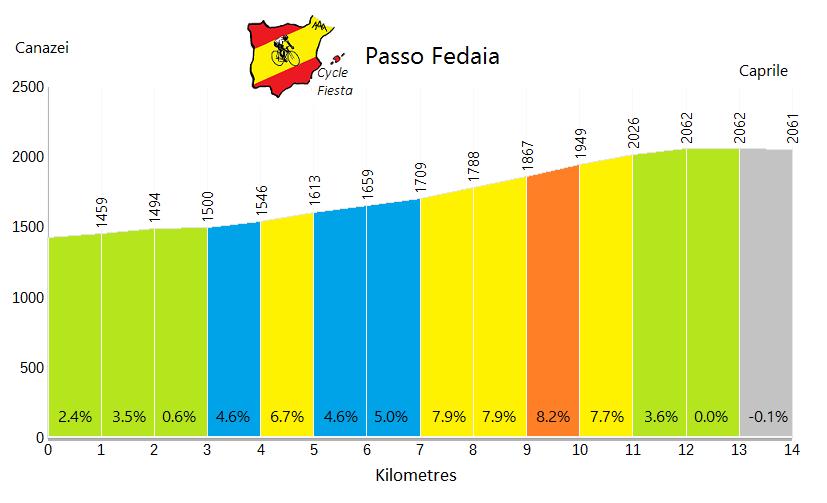Passo Fedaia - Canazei - Cycling Profile