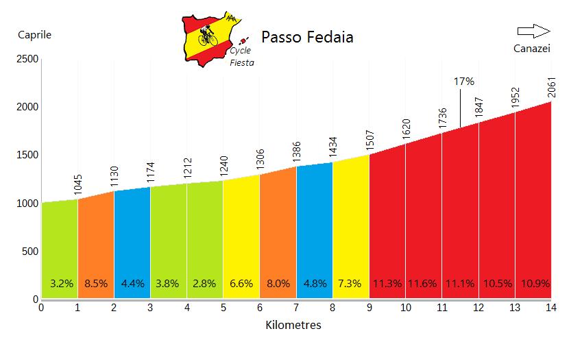 Passo Fedaia - Caprile - Cycling Profile