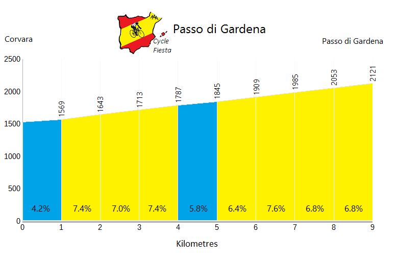 Passo Gardena - Corvara - Cycling Profile