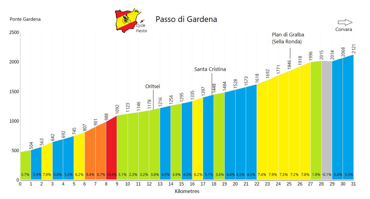 Passo Gardena - Ponte Gardena - Cycling Profile