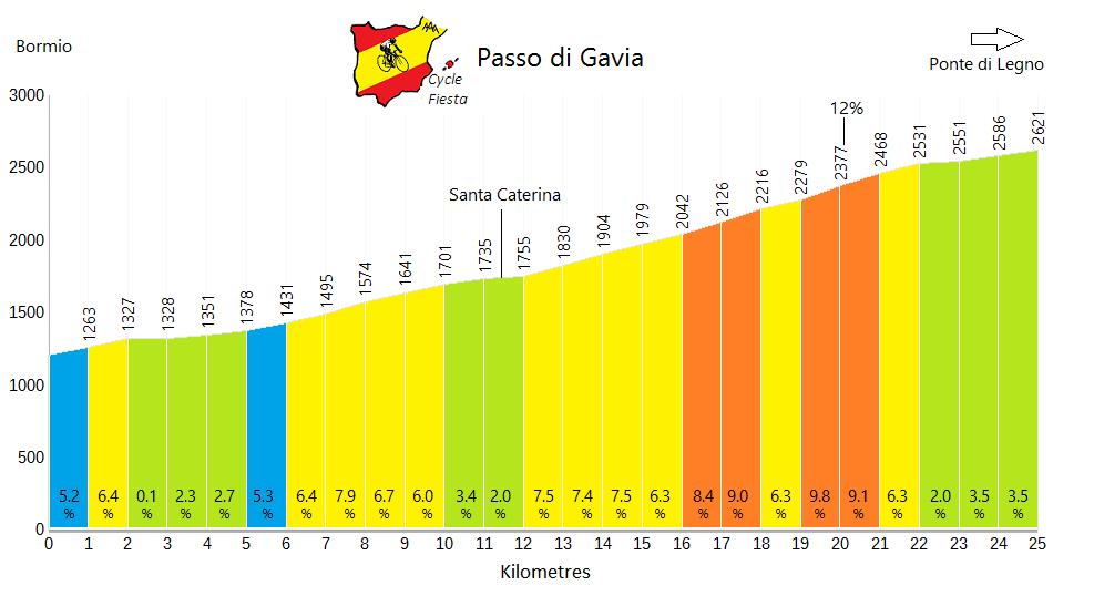 Passo di Gavia - Bormio - Cycling Profile
