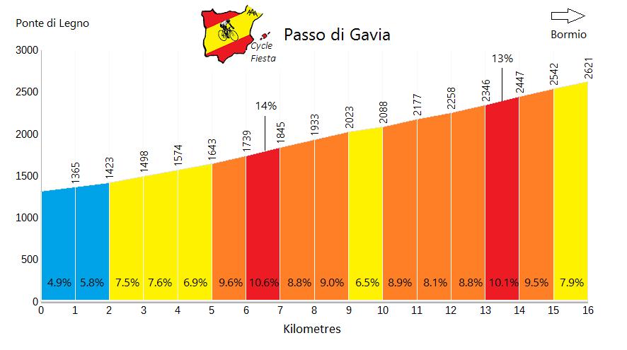 Passo di Gavia - Ponte di Legno - Cycling Profile