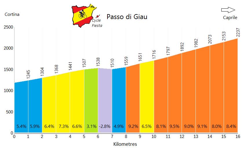 Passo di Giau - Cortina - Cycling Profile