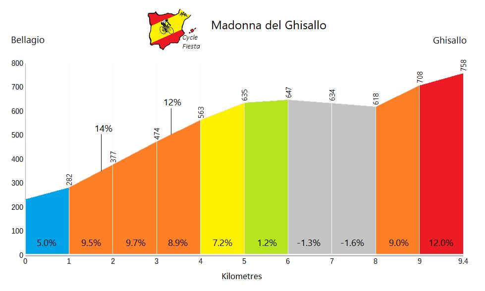 Madonna del Ghisallo - Bellagio - Cycling Profile