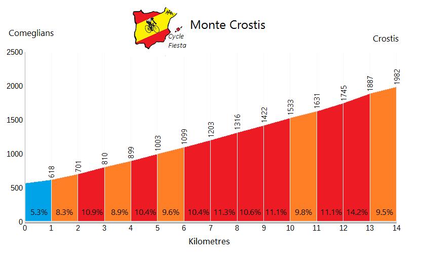 Monte Crostis - Comeglians - Cycling Profile