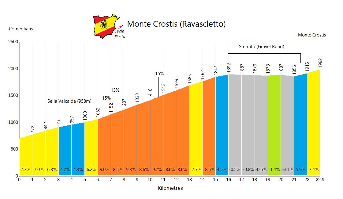 Monte Crostis - Ravascletto - Cycling Profile