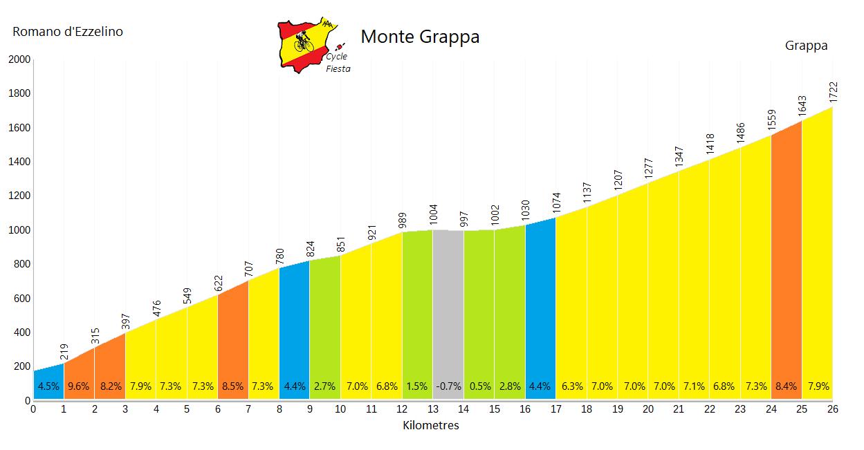 Monte Grappa - Romano d'Ezzelino - Cycling Profile