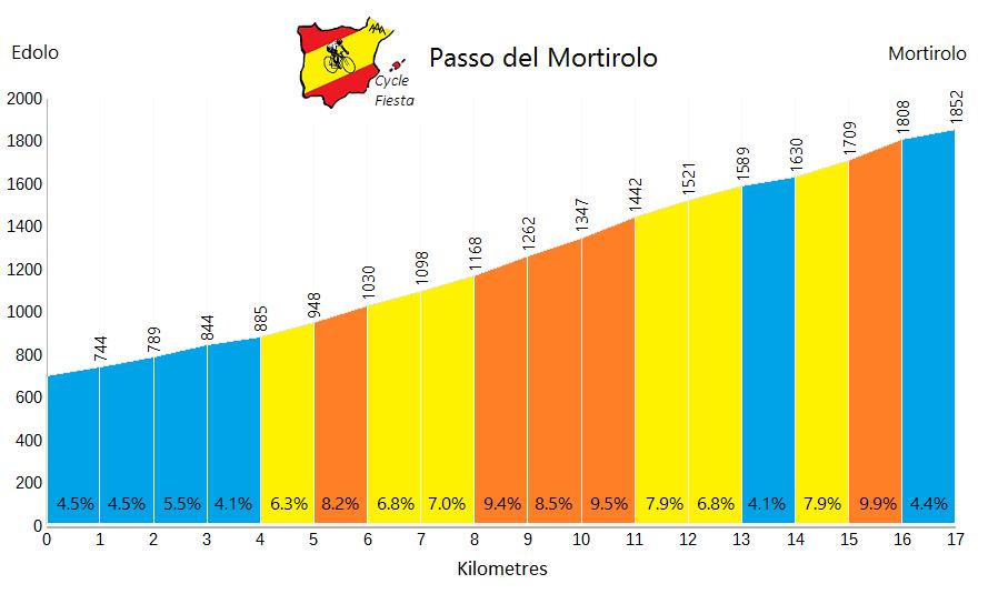 Passo di Mortirolo - Edolo - Cycling Profile