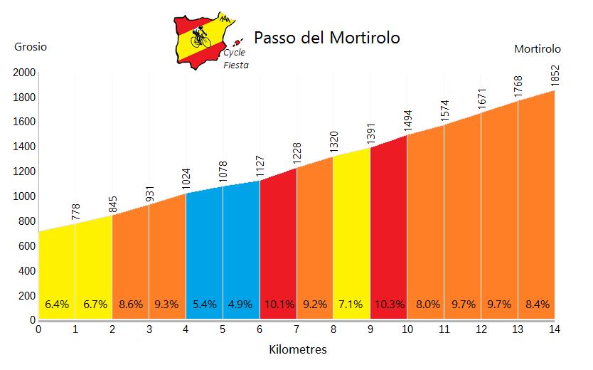 Passo di Mortirolo - Grosio - Cycling Profile