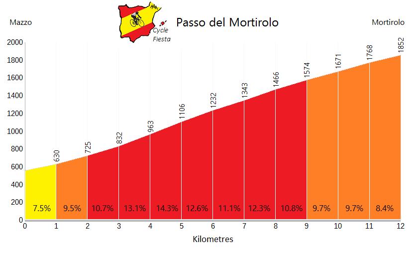 Passo di Mortirolo - Mazzo - Cycling Profile