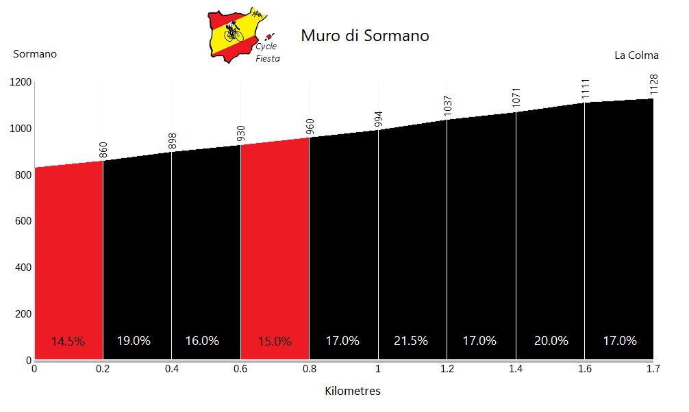 Muro di Sormano - Sormano - Cycling Profile