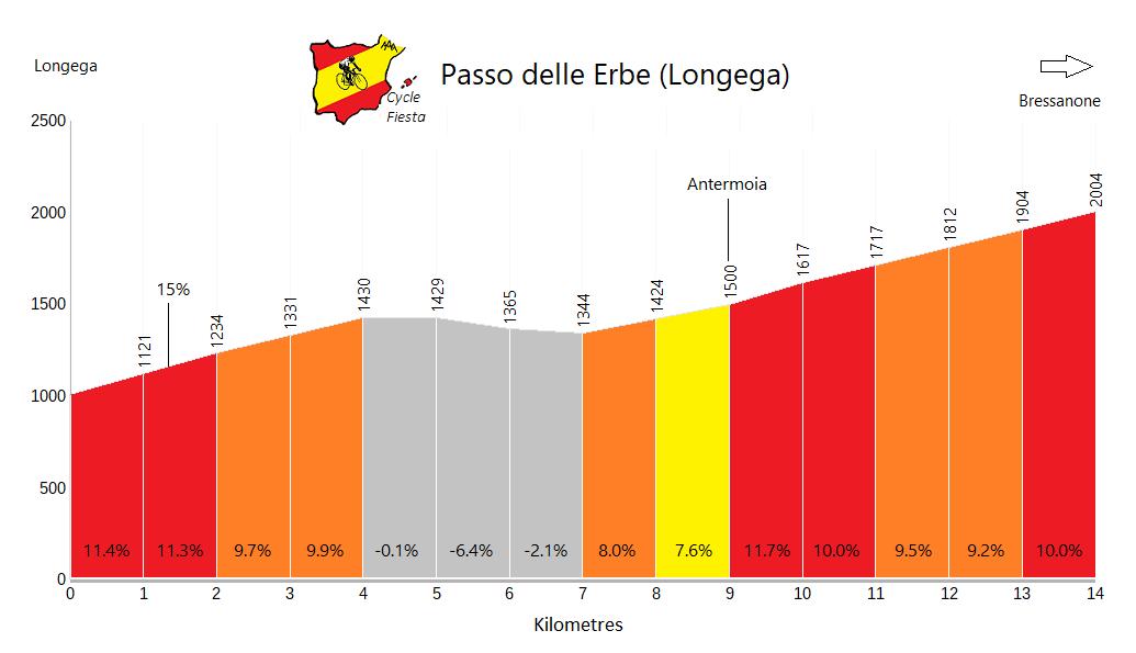 Passo delle Erbe - Longega - Cycling Profile