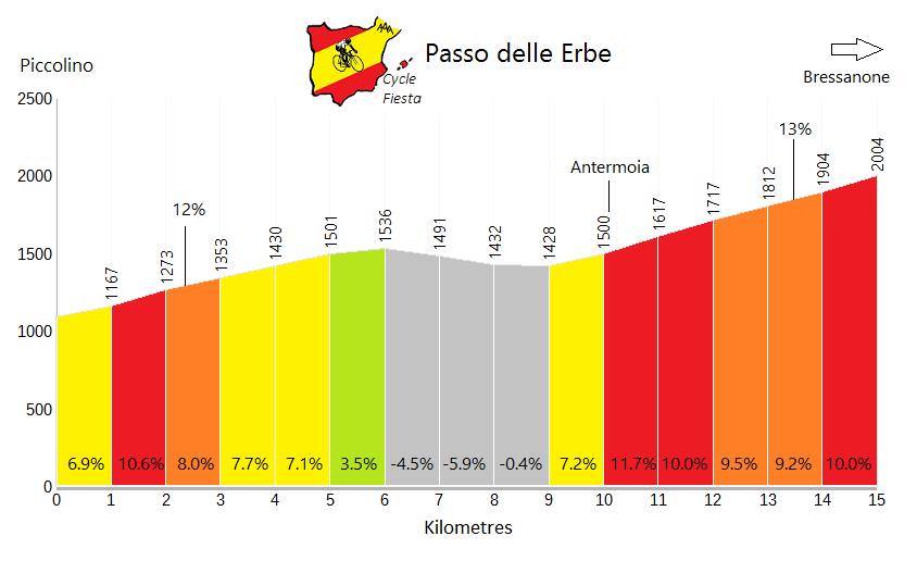 Passo delle Erbe - Piccolino - Cycling Profile