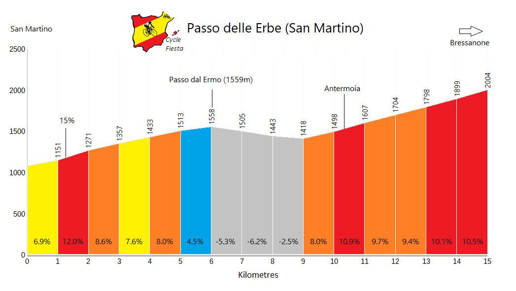 Passo delle Erbe - San Martino - Cycling Profile