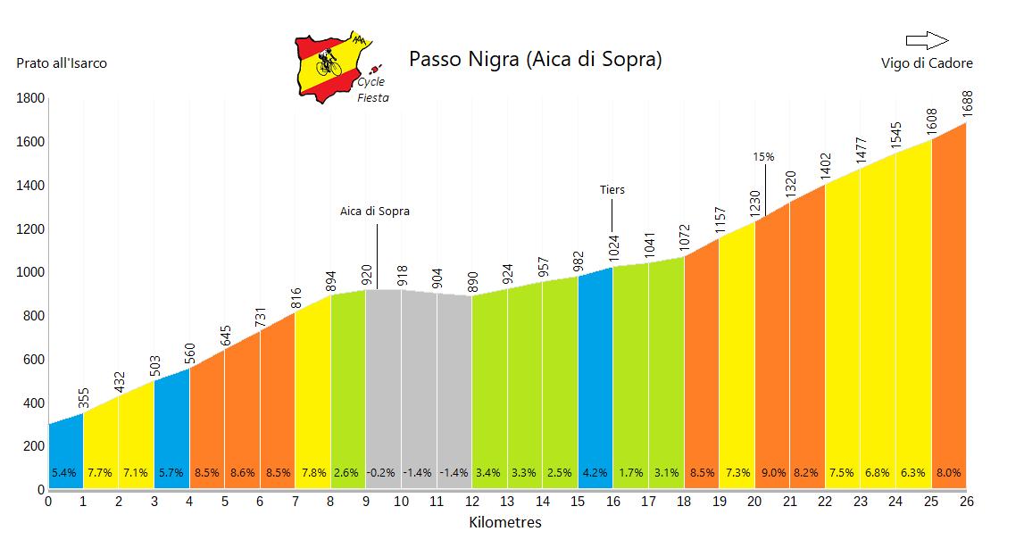 Passo Nigra - Prato - Cycling Profile