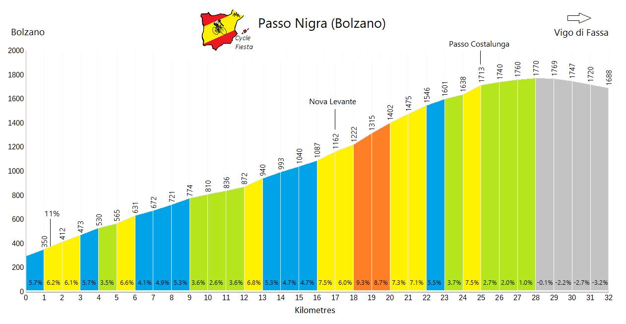 Passo Nigra - Bolzano - Cycling Profile