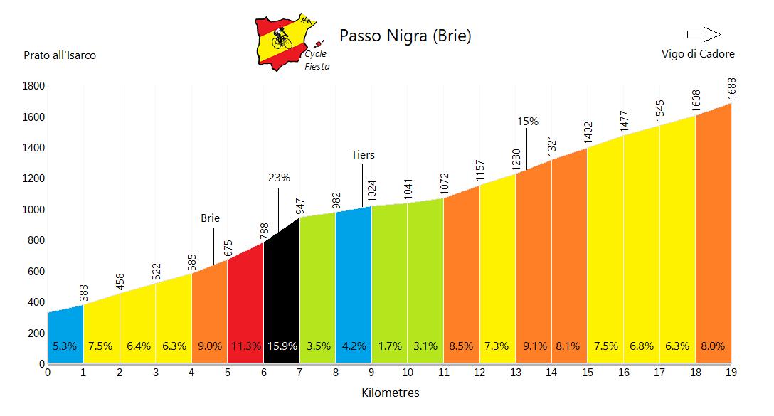 Passo Nigra - Brie - Cycling Profile