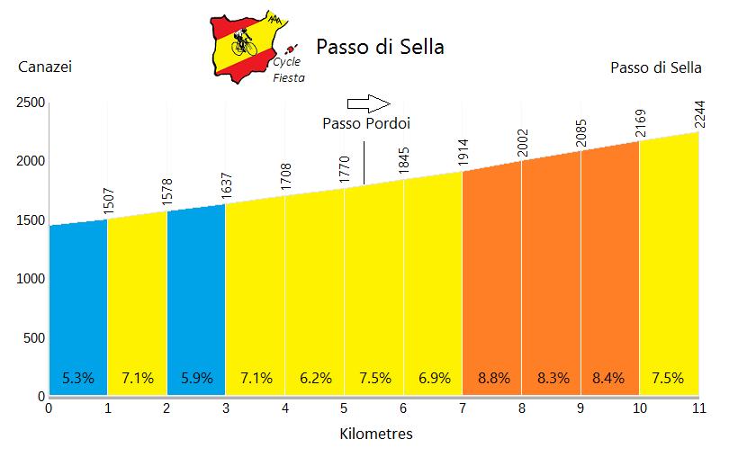 Passo Sella - Canazei - Cycling Profile