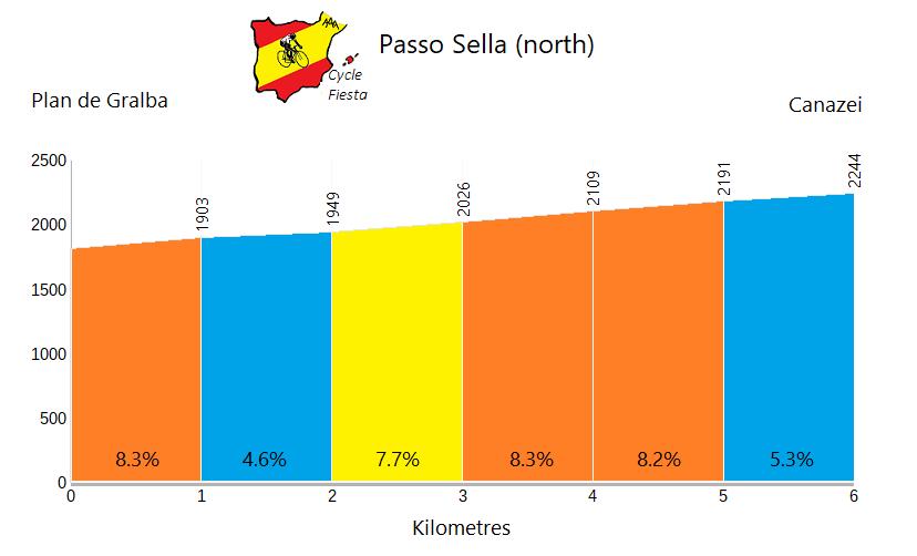 Passo Sella - Plan de Gralba - Cycling Profile